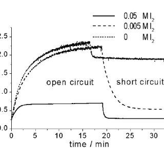 Transmittance spectra of the photoelectrochromic device in