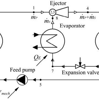 (PDF) Ecological and energy efficiency analysis of ejector
