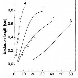 Current–voltage characteristics, experiment. T cold = 300