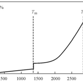 (PDF) Effect of Laser Radiation Absorption on Efficiency