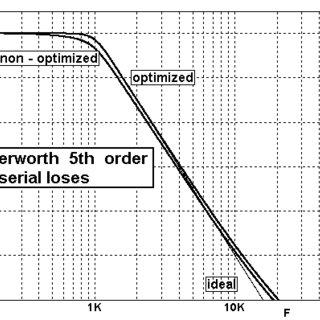 (PDF) A SIMPLE METHOD OF GOAL