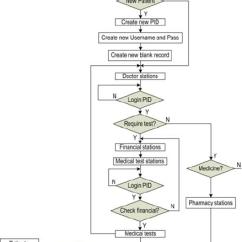 Patient Management System Diagram Medieval Keep Castle Algorithm Of The Bk Ehospital For Medical Record