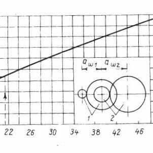 Transmission ratios of steps 1 versus the total