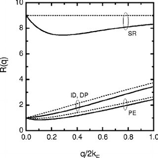 (PDF) Roughness-induced mechanisms for electron scattering