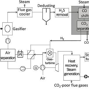 Process flow diagram of carbon dioxide capture with