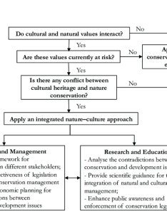Decision making flowchart for safeguarding natural and cultural heritages in huong son also rh researchgate