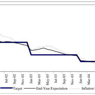 (PDF) Monetary Transmission Mechanism in Turkey Under Free