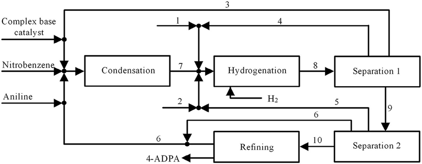 Flow chart of the process for obtaining 4-ADPA. 1. Powdery