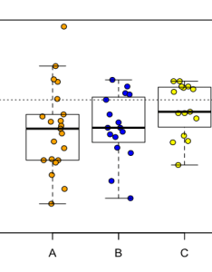 also box plot overlaid with dot in spss rh researchgate
