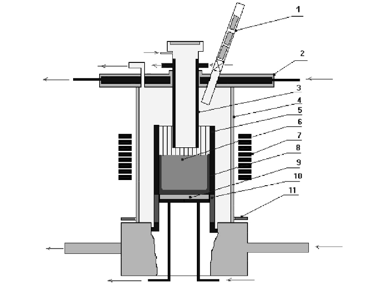 Rasplav-3 induction furnace schematics. (1) Port for metal