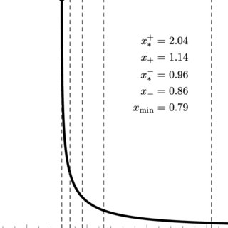 Energy density ρ(x), for the inflowing fluid with α = 1/3