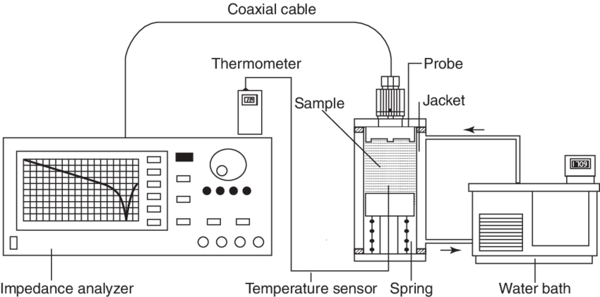 Schematic diagram of experimental setup realizing open