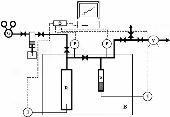 Schematic diagram of the manometric / volumetric apparatus
