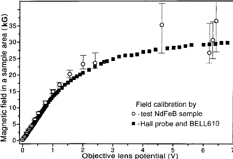 Final calibration curve of the magnetic field in the