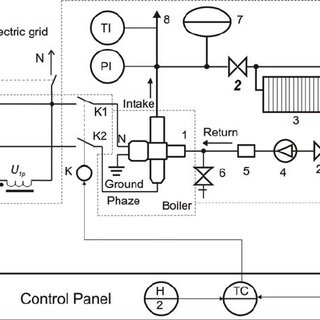 (PDF) CONTROL OF SPACE HEATING SYSTEM BASED ON BOILER