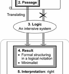 4 selective application of logic in legal practice it is barely possible to translate [ 850 x 1165 Pixel ]