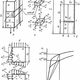 (PDF) Determination of Stress Strain State Components of
