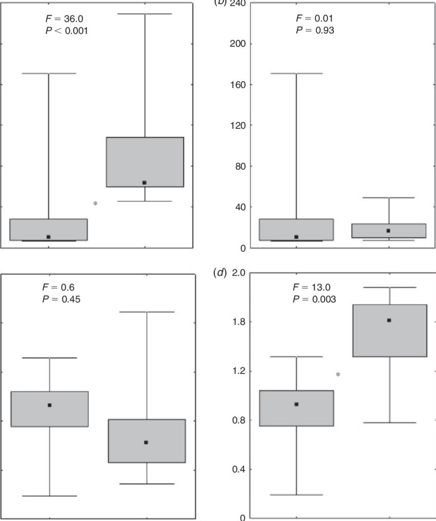 Variation Median Quartiles Range In A Littoral