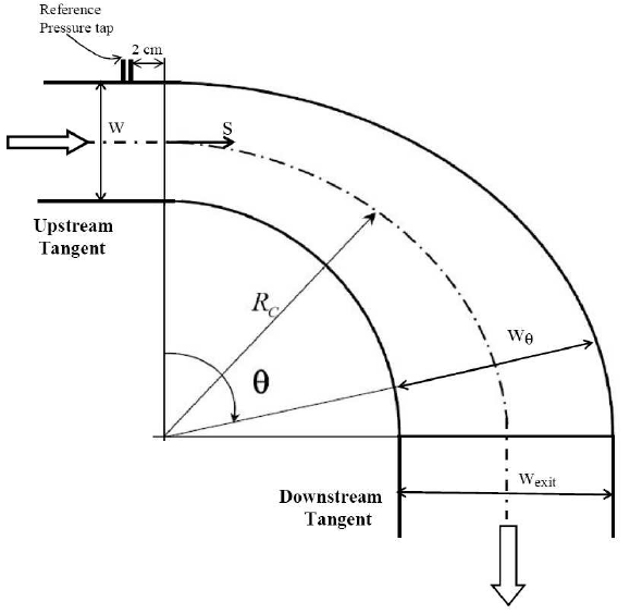 Schematic diagram of the experimental setup (a) and test