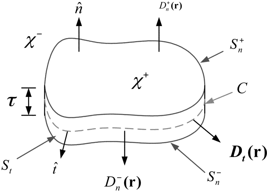 A thin dielectric sheet with associated quantities