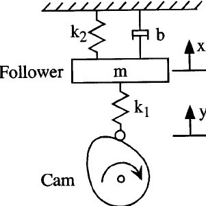 (PDF) A Simple Procedure for Modifying High-Speed Cam