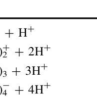(PDF) Adsorption of La(III) onto GMZ bentonite: Effect of