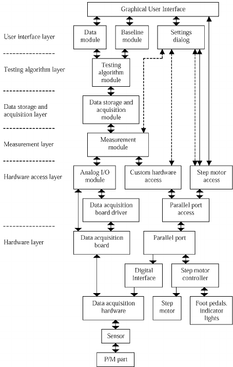 The block diagram of the data-acquisition and testing