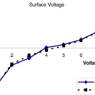 The four-probe resistivity-measurement arrangement