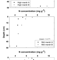 nitrogen profiles for cores from high mid and low marsh environments in the king s landing [ 810 x 1752 Pixel ]