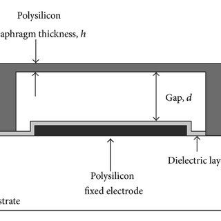 Structure of MEMS touch mode capacitive pressure sensor