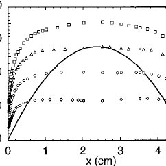 Three experimental realizations of fluid dynamics