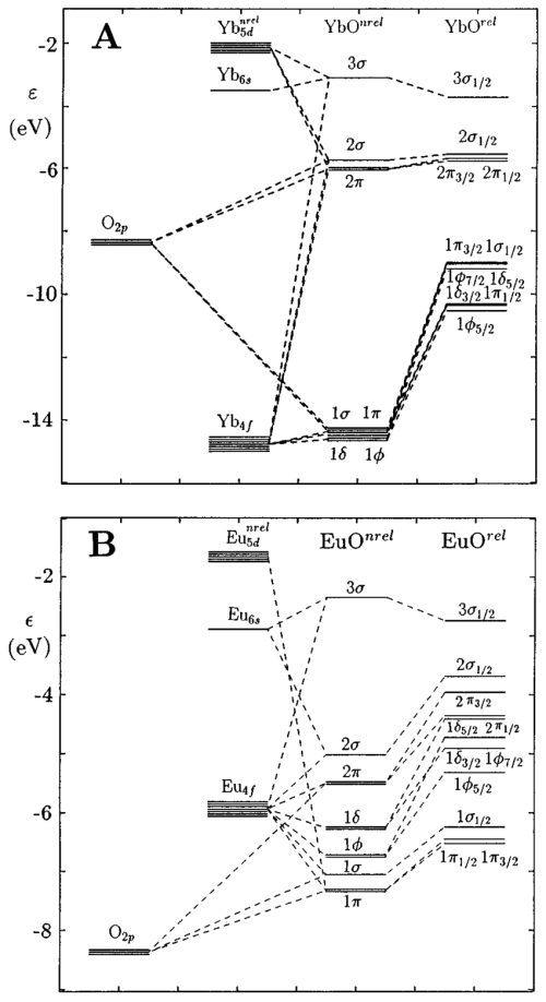 small resolution of mo level diagrams a yb f 13 1 o and yb f 14 s