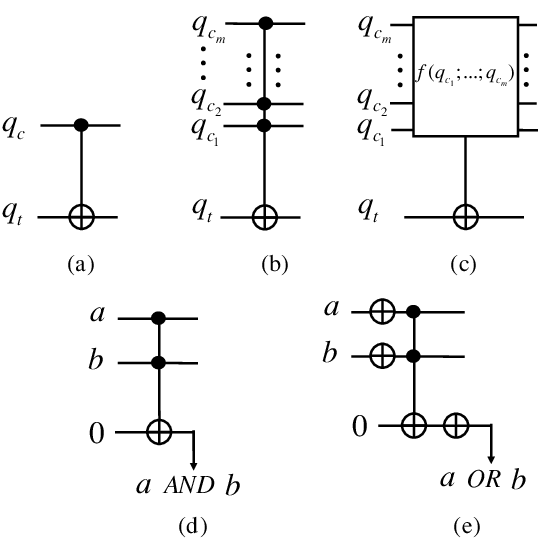 The required basic logic gates, where • denotes the