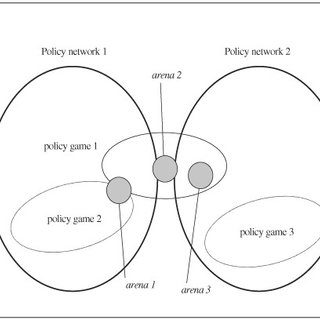 (PDF) Applying Policy Network Theory to Policy-Making in