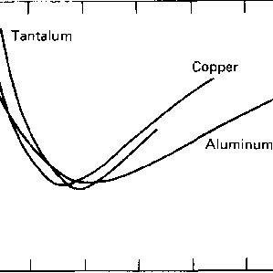 (PDF) Shock compression of aluminum, copper, and tantalum