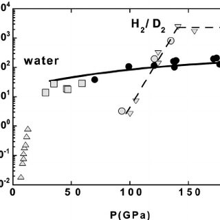 (PDF) Electrical conductivity of water compressed