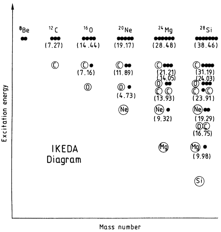 The Ikeda-diagram for light α-cluster nuclei. The