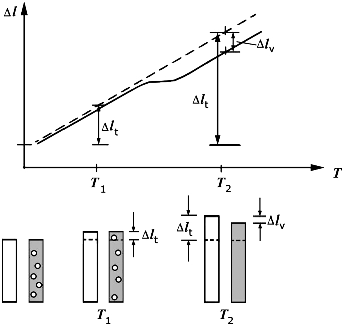 Principle of differential dilatometry (schematically). The
