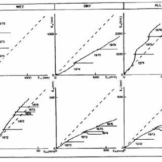 Illustration of the measurement of evaporation using soil