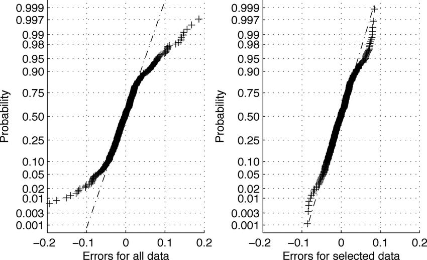 Gaussian (normal) probability plot of the original data
