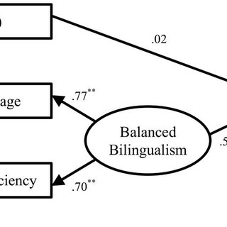 (PDF) Balanced bilingualism and early age of second