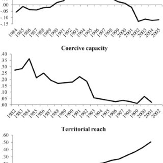 (PDF) Mind the Gap: State Capacity and the Implementation