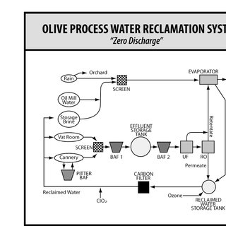 Schematic presentation of the wastewater treatment system
