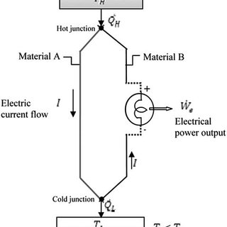 (PDF) Thermoelectric Power Generation Using Waste-Heat