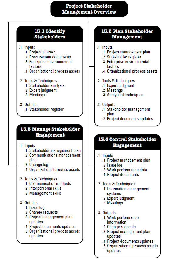 Fig.  2.1: Project Stakeholder Management Overview (PMI