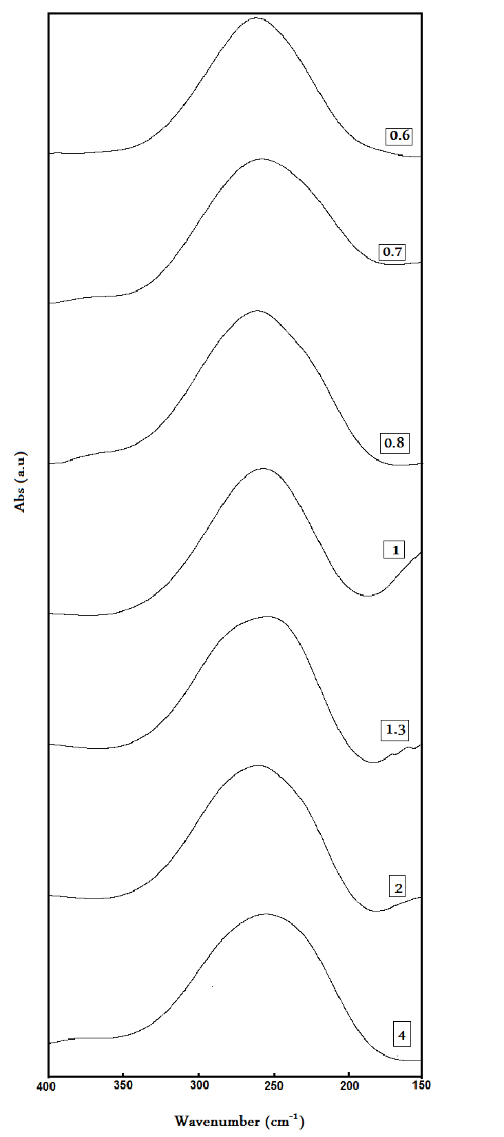Far infrared absorption spectra of CdS nanoparticles
