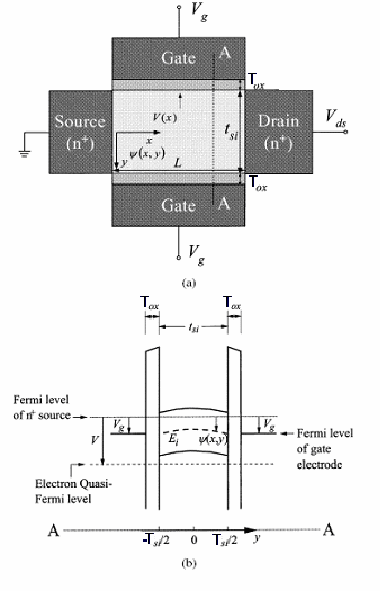 medium resolution of  a schematic diagram of a dg mosfet v x is the