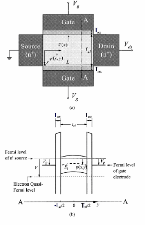 small resolution of  a schematic diagram of a dg mosfet v x is the