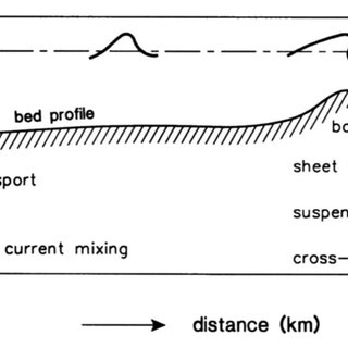 (PDF) Transport of size-graded and uniform sediment under