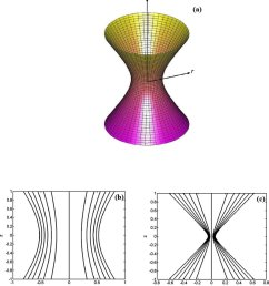 color online a sketch of a small venturi tube b the longitudinal cross download scientific diagram [ 850 x 929 Pixel ]